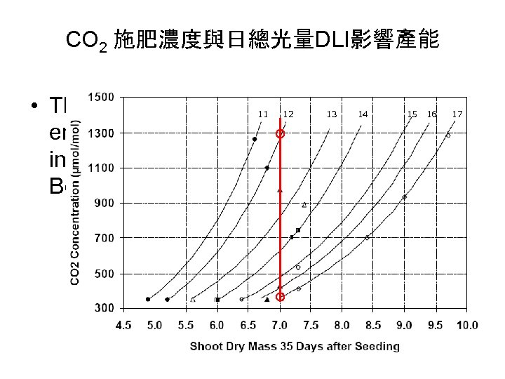 CO 2 施肥濃度與日總光量DLI影響產能 • The usefulness of carbon dioxide enrichment of the greenhouse air
