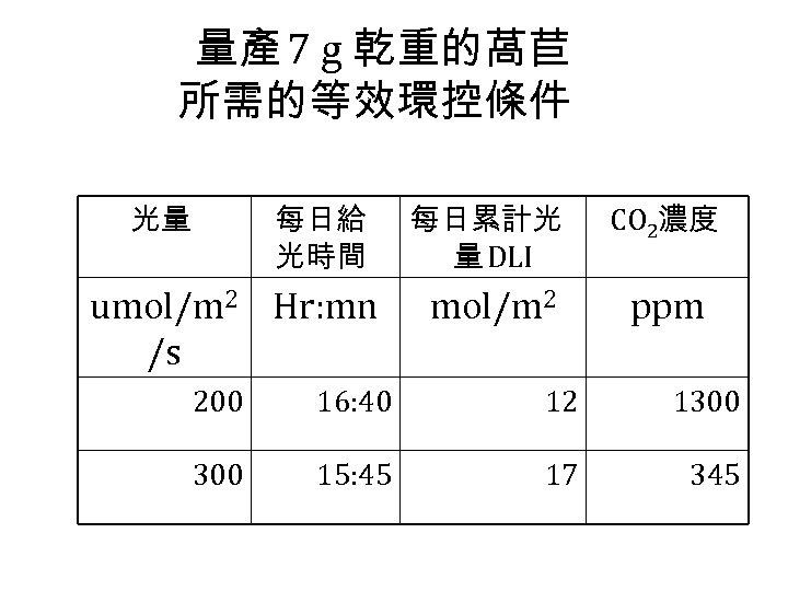 量產 7 g 乾重的萵苣 所需的等效環控條件 光量 每日給 光時間 umol/m 2 Hr: mn /s 每日累計光