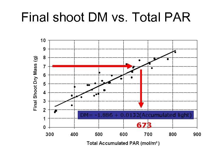 Final shoot DM vs. Total PAR DM= -1. 886 + 0. 0132(Accumulated light) 673
