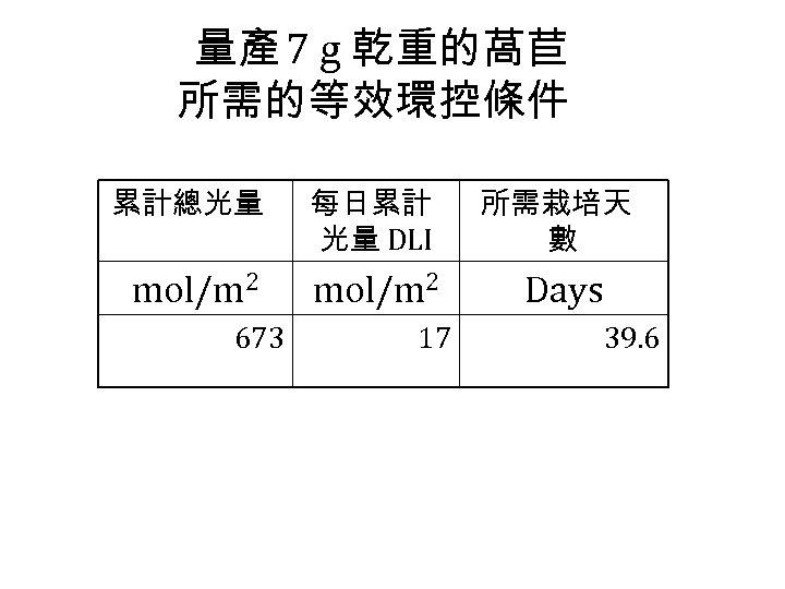 量產 7 g 乾重的萵苣 所需的等效環控條件 累計總光量 每日累計 光量 DLI 所需栽培天 數 mol/m 2 Days