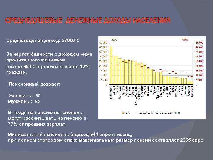 СРЕДНЕДУШЕВЫЕ ДЕНЕЖНЫЕ ДОХОДЫ НАСЕЛЕНИЯ Среднегодовой доход: 27000 € За чертой бедности с доходом ниже