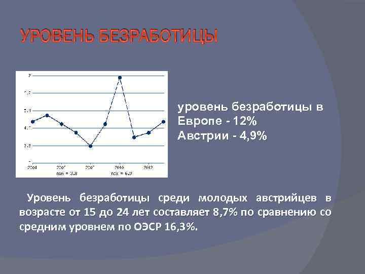 УРОВЕНЬ БЕЗРАБОТИЦЫ уровень безработицы в Европе - 12% Австрии - 4, 9% Уровень безработицы