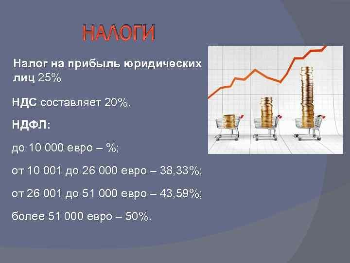 НАЛОГИ Налог на прибыль юридических лиц 25% НДС составляет 20%. НДФЛ: до 10 000