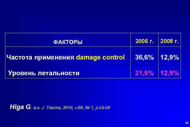 ФАКТОРЫ 2006 г. 2008 г. Частота применения damage control 36, 6% 12, 9% Уровень