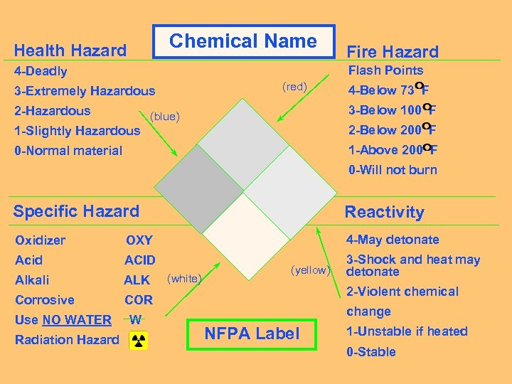 Chemical Name Health Hazard Fire Hazard Flash Points 4 -Deadly (red) 3 -Extremely Hazardous