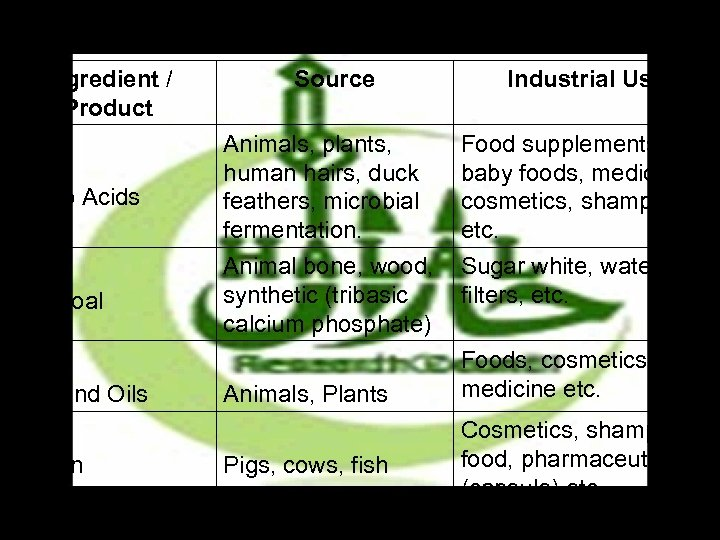 Examples of Questionable Ingredients Ingredient / Product Amino Acids Charcoal Fats and Oils Gelatin