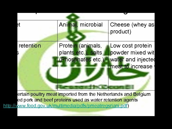 Examples of Questionable Ingredients Rennet Animal, microbial Cheese (whey as by product) Water retention