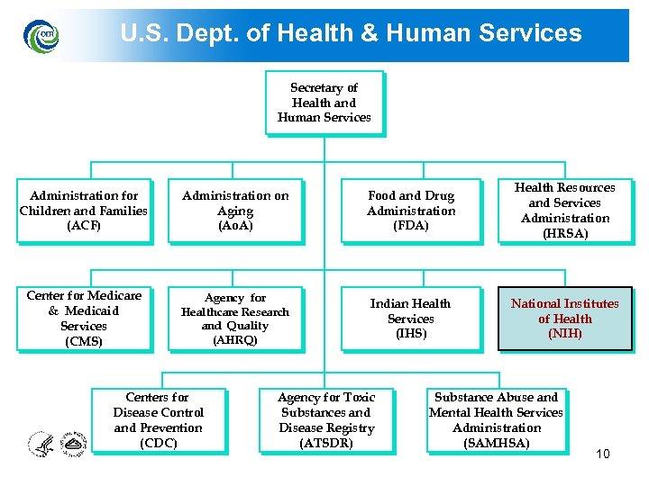 U. S. Dept. of Health & Human Services Secretary of Health and Human Services