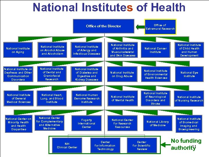 National Institutes of Health Office of Extramural Research Office of the Director National Institute