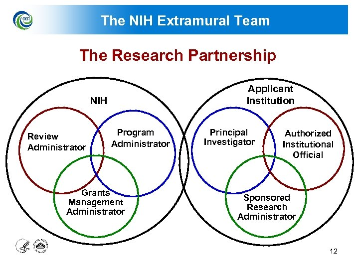The NIH Extramural Team The Research Partnership Applicant Institution NIH Review Administrator Program Administrator