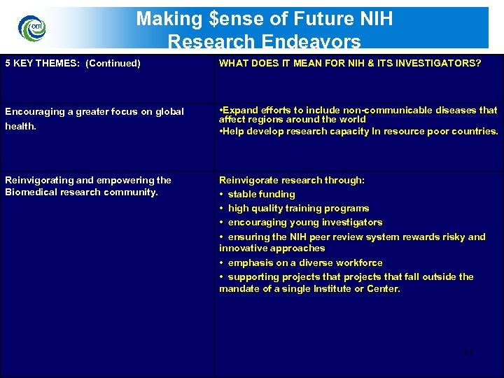 Making $ense of Future NIH Research Endeavors 5 KEY THEMES: (Continued) WHAT DOES IT