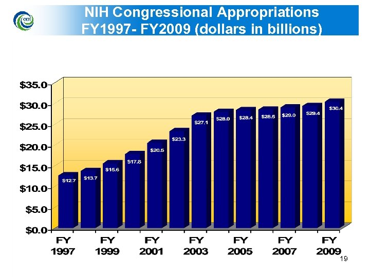 NIH Congressional Appropriations FY 1997 - FY 2009 (dollars in billions) 19