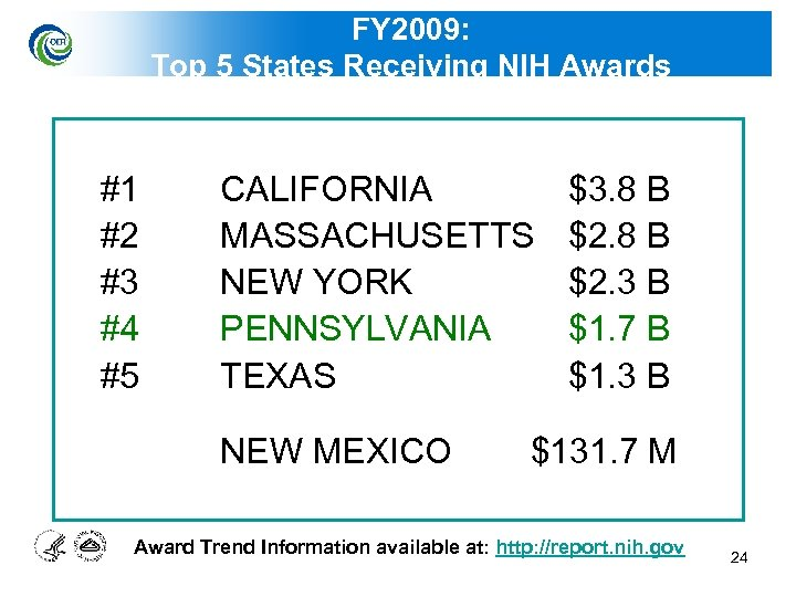 FY 2009: Top 5 States Receiving NIH Awards #1 #2 #3 #4 #5 CALIFORNIA