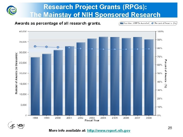 Research Project Grants (RPGs): The Mainstay of NIH Sponsored Research Awards as percentage of