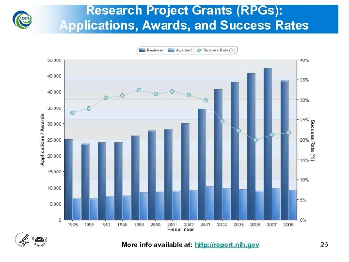 Research Project Grants (RPGs): Applications, Awards, and Success Rates More info available at: http: