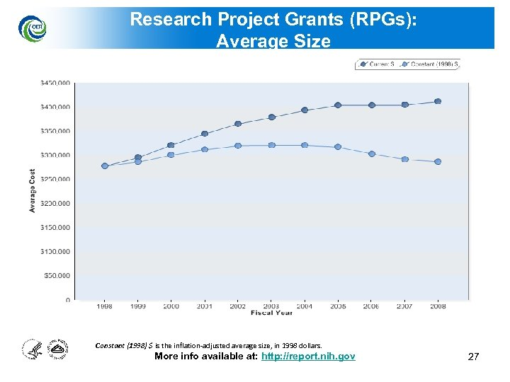 Research Project Grants (RPGs): Average Size Constant (1998) $ is the inflation-adjusted average size,