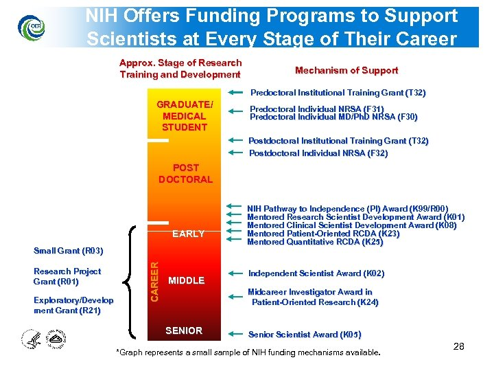 NIH Offers Funding Programs to Support Scientists at Every Stage of Their Career Approx.