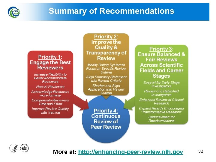 Summary of Recommendations More at: http: //enhancing-peer-review. nih. gov 32