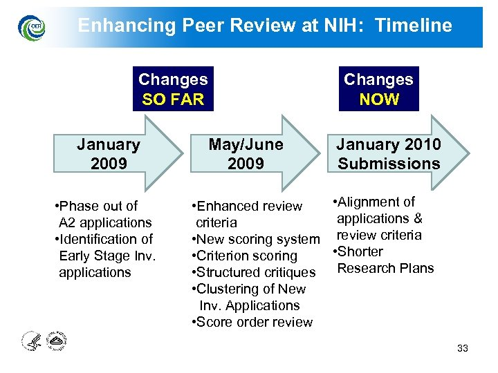 Enhancing Peer Review at NIH: Timeline Changes SO FAR January 2009 • Phase out