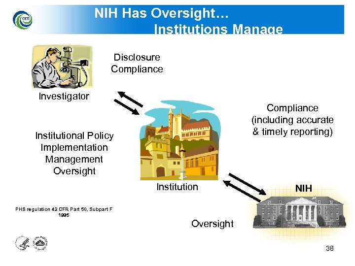 NIH Has Oversight… Institutions Manage Disclosure Compliance Investigator Compliance (including accurate & timely