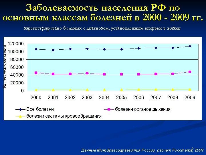 Заболеваемость населения РФ по основным классам болезней в 2000 - 2009 гг. Всего тыс.