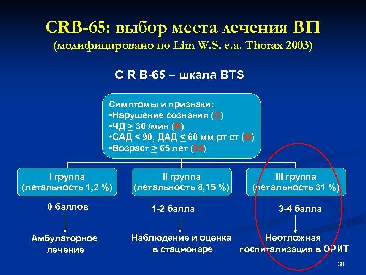 CRB-65: выбор места лечения ВП (модифицировано по Lim W. S. e. a. Thorax 2003)