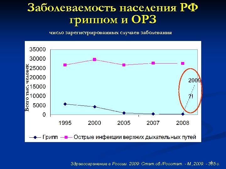 Заболеваемость населения РФ гриппом и ОРЗ Всего тыс. человек число зарегистрированных случаев заболевания 2009