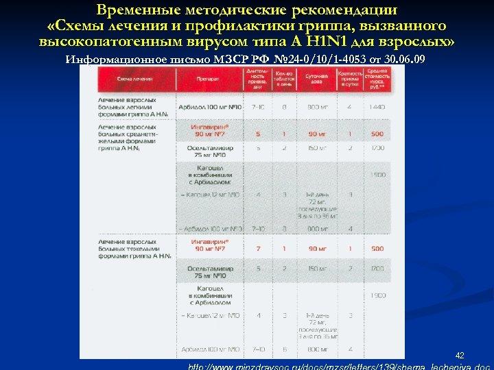 Временные методические рекомендации «Схемы лечения и профилактики гриппа, вызванного высокопатогенным вирусом типа А H