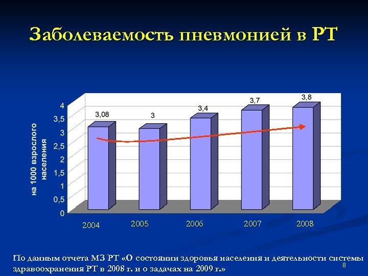 Заболеваемость пневмонией в РТ 2004 2005 2006 2007 2008 По данным отчета МЗ РТ