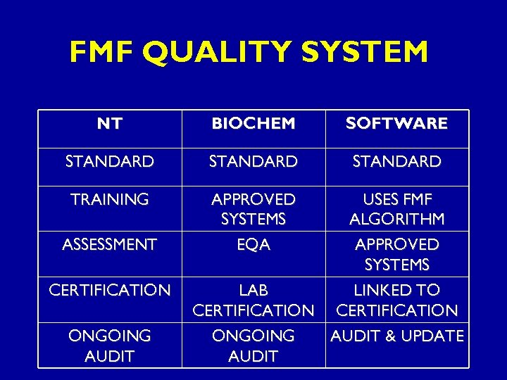 FMF QUALITY SYSTEM NT BIOCHEM SOFTWARE STANDARD TRAINING APPROVED SYSTEMS EQA ASSESSMENT CERTIFICATION ONGOING