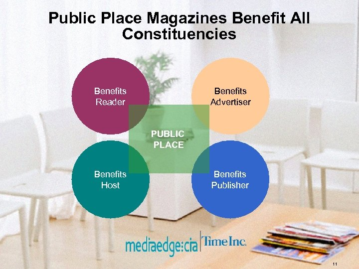 Public Place Magazines Benefit All Constituencies Benefits Reader Benefits Advertiser PUBLIC PLACE Benefits Host