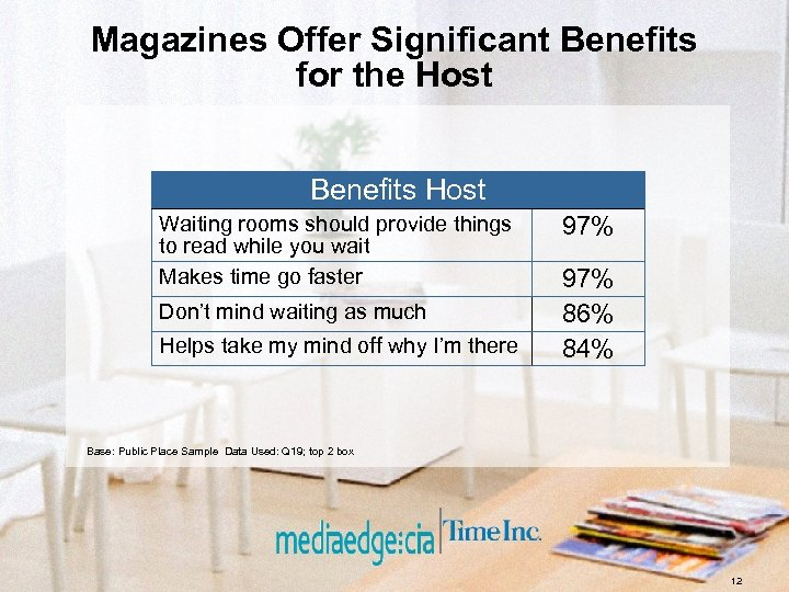 Magazines Offer Significant Benefits for the Host Benefits Host Waiting rooms should provide things