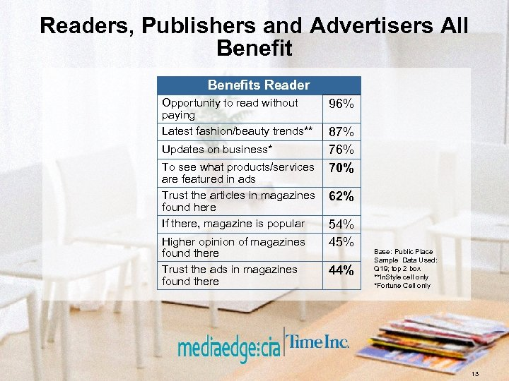 Readers, Publishers and Advertisers All Benefits Reader Opportunity to read without paying Latest fashion/beauty