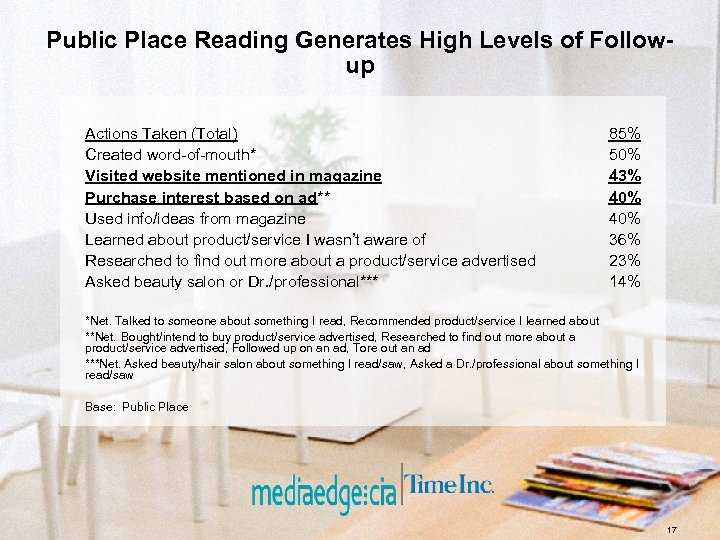 Public Place Reading Generates High Levels of Followup Actions Taken (Total) Created word-of-mouth* Visited