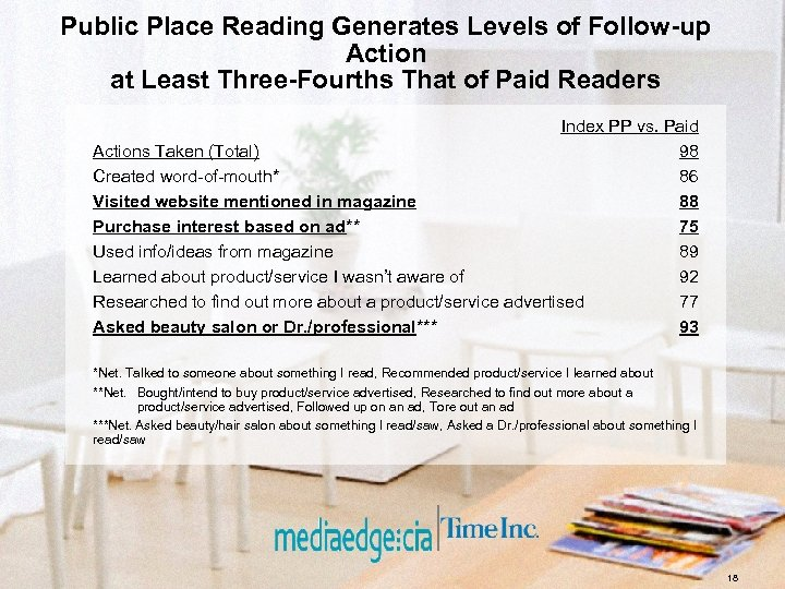 Public Place Reading Generates Levels of Follow-up Action at Least Three-Fourths That of Paid