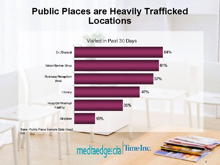 Public Places are Heavily Trafficked Locations Visited in Past 30 Days Base: Public Place