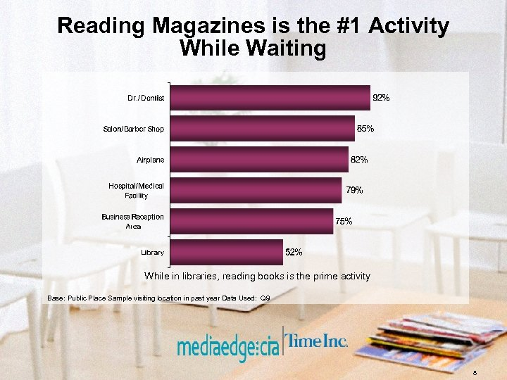 Reading Magazines is the #1 Activity While Waiting While in libraries, reading books is