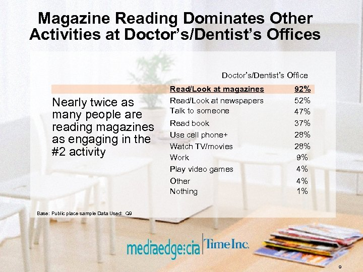 Magazine Reading Dominates Other Activities at Doctor's/Dentist's Offices Doctor's/Dentist's Office Read book Use cell