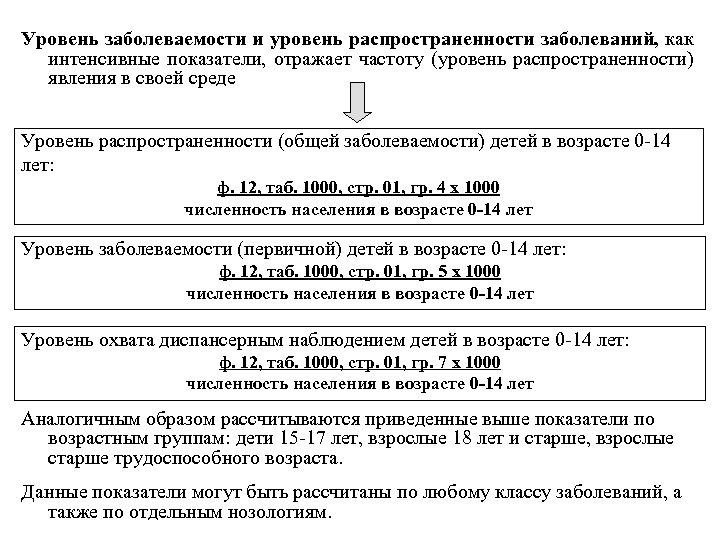 Уровень заболеваемости и уровень распространенности заболеваний, как интенсивные показатели, отражает частоту (уровень распространенности) явления