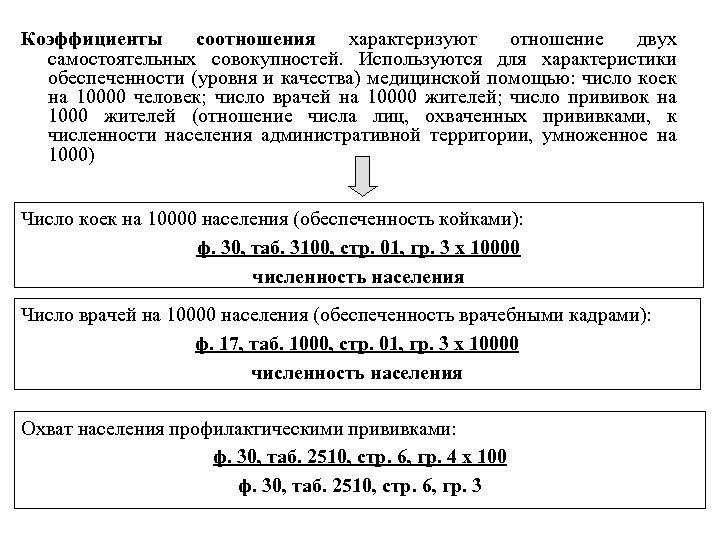 Коэффициенты соотношения характеризуют отношение двух самостоятельных совокупностей. Используются для характеристики обеспеченности (уровня и качества)