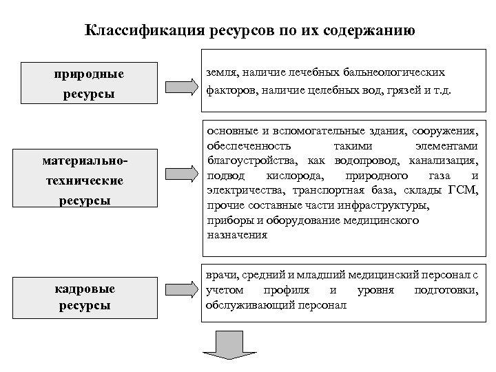 Классификация ресурсов по их содержанию природные ресурсы материальнотехнические ресурсы кадровые ресурсы земля, наличие лечебных