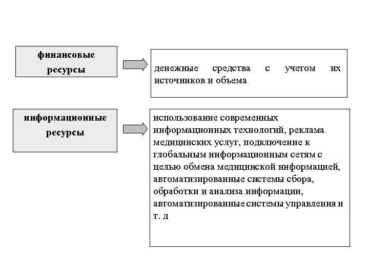 финансовые ресурсы информационные ресурсы денежные средства источников и объема с учетом их использование современных