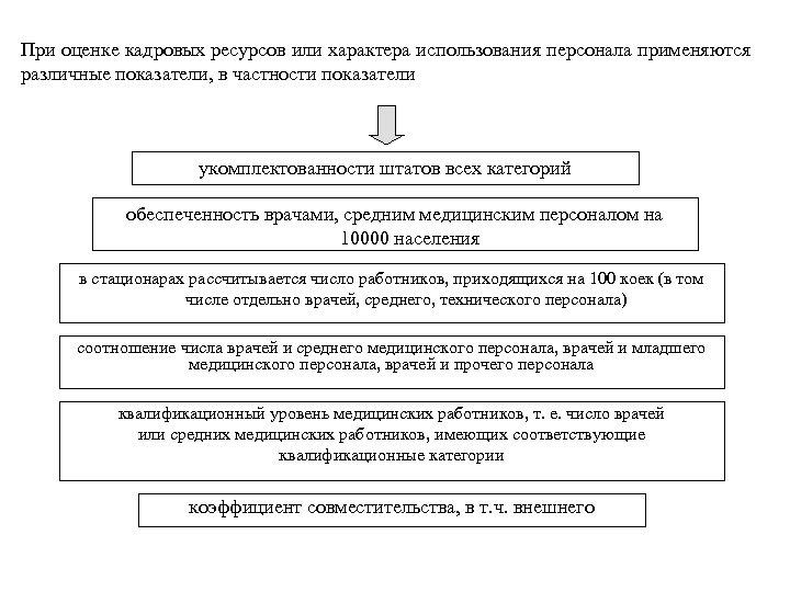 При оценке кадровых ресурсов или характера использования персонала применяются различные показатели, в частности показатели
