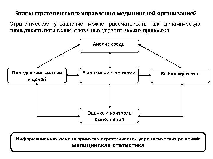 Этапы стратегического управления медицинской организацией Стратегическое управление можно рассматривать как динамическую совокупность пяти взаимосвязанных