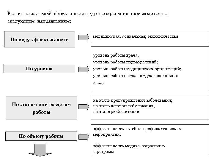 Расчет показателей эффективности здравоохранения производится по следующим направлениям: По виду эффективности По уровню По