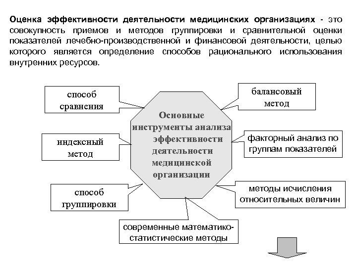 Оценка эффективности деятельности медицинских организациях - это совокупность приемов и методов группировки и сравнительной