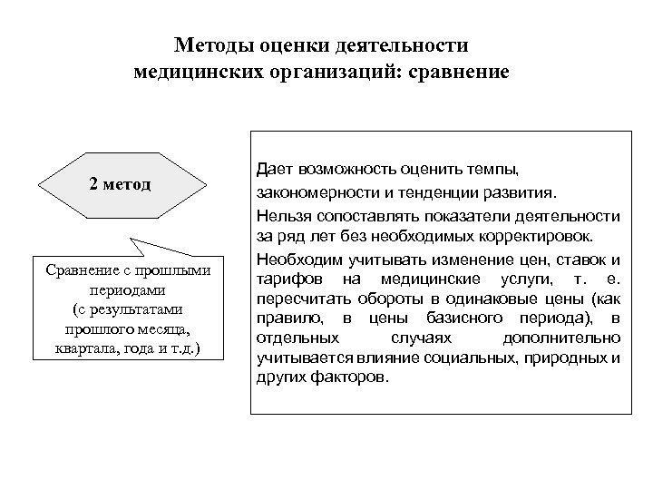 Методы оценки деятельности медицинских организаций: сравнение 2 метод Сравнение с прошлыми периодами (с результатами