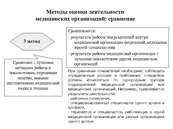 Методы оценки деятельности медицинских организаций: сравнение 3 метод Сравнение с лучшими методами работы и