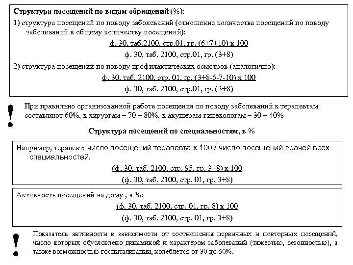 Структура посещений по видам обращений (%): 1) структура посещений по поводу заболеваний (отношение количества
