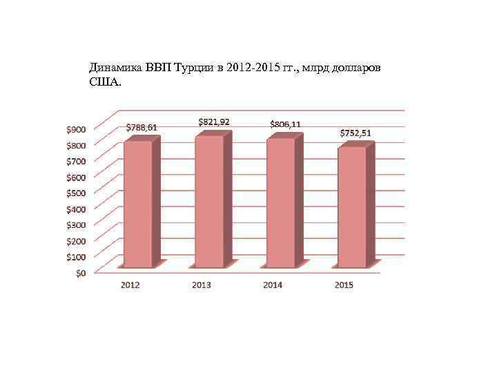 Динамика ВВП Турции в 2012 -2015 гг. , млрд долларов США.